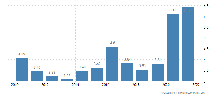 ecuador unemployment total percent of total labor force wb data