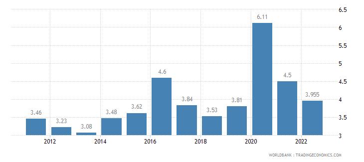 ecuador unemployment total percent of total labor force wb data