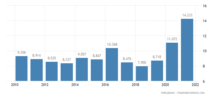 ecuador unemployment youth total percent of total labor force ages 15 24 wb data