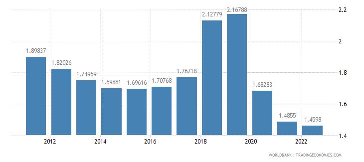 ecuador urban population growth annual percent wb data