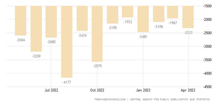 Egypt Balance of Trade