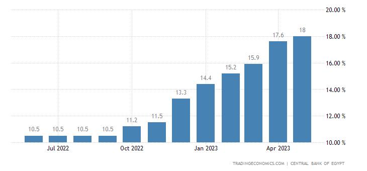 Egypt Bank Lending Rate