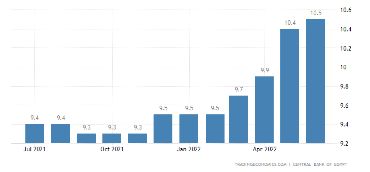 Egypt Bank Lending Rate