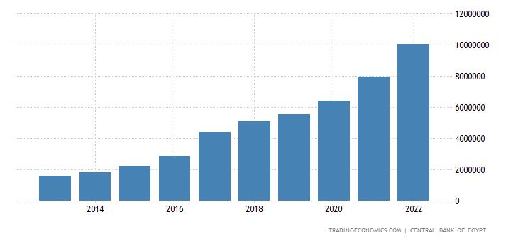 Egypt Banks Balance Sheet