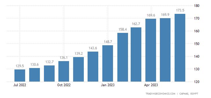 Egypt Consumer Price Index (CPI)