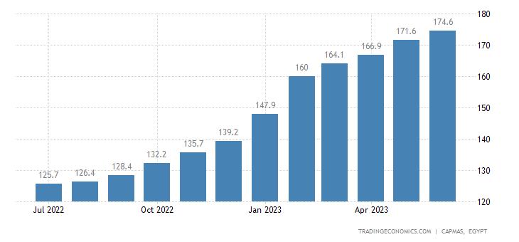 Egypt Core Consumer Prices