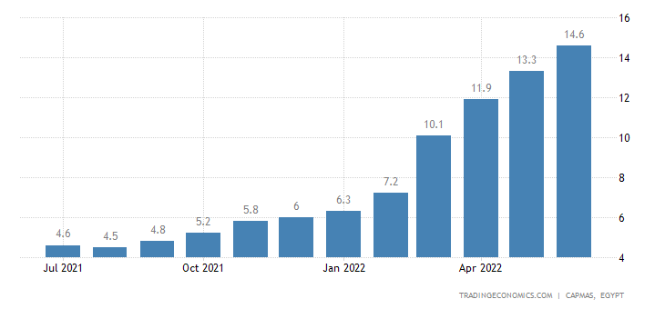 Egypt Core Inflation Rate