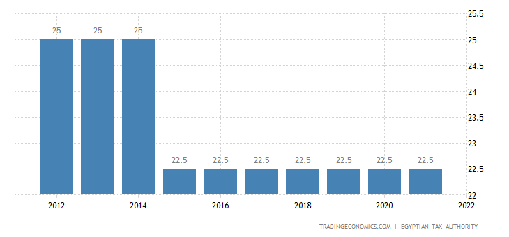 Egypt Corporate Tax Rate