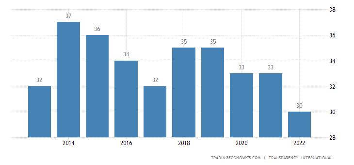 Egypt Corruption Index