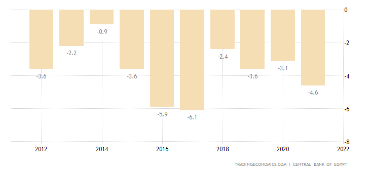 Egypt Current Account to GDP