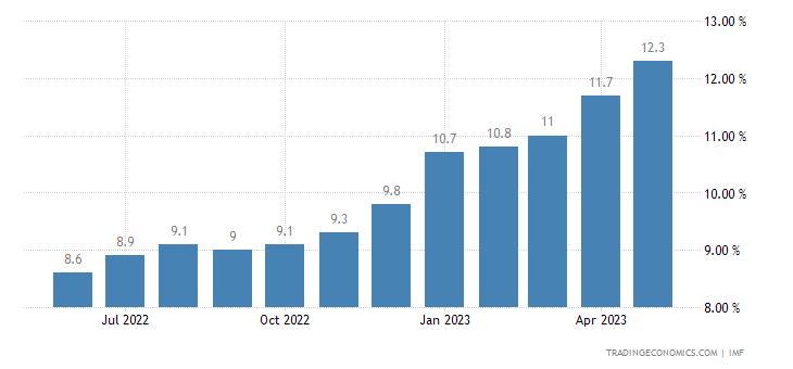Deposit Interest Rate in Egypt