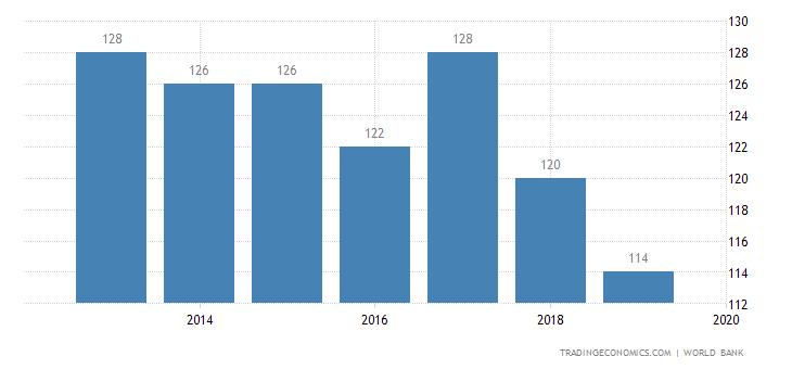 Ease of doing business in egypt 2008 2017 data chart calendar ease of doing business in egypt sciox Images