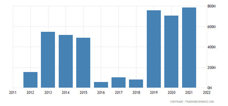egypt exports canada