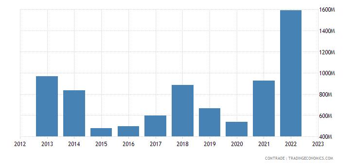 egypt exports france