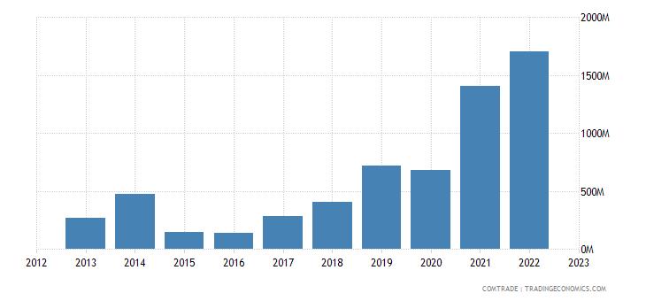 egypt exports greece