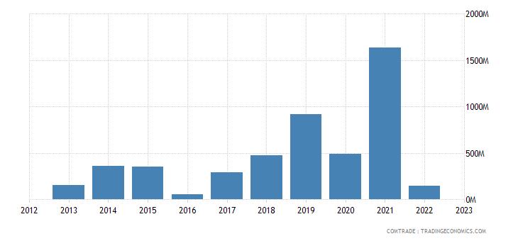 egypt exports malta