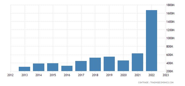 egypt exports netherlands