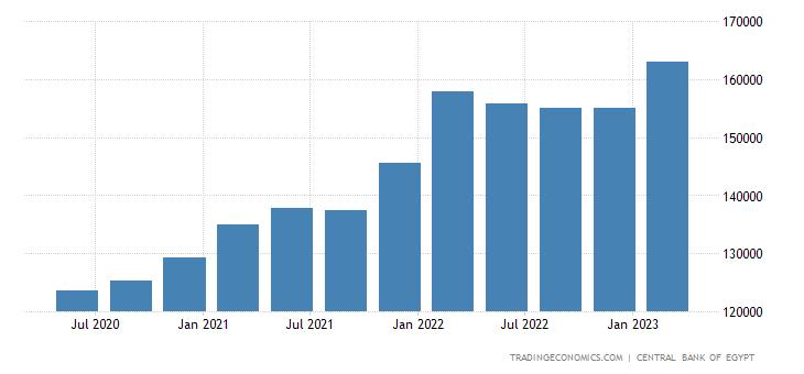Egypt Total External Debt