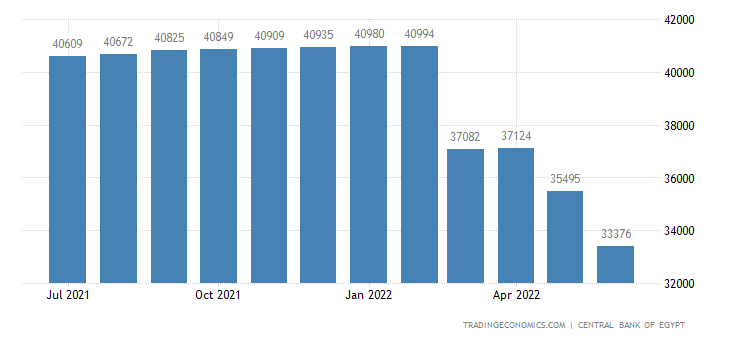 Egypt Foreign Exchange Reserves