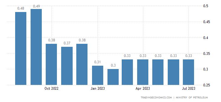 Egypt Gasoline Prices