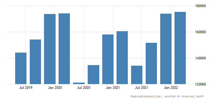Egypt GDP From Manufacturing