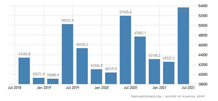 Egypt GDP From Transport