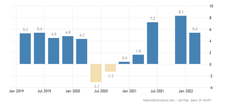 Egypt GDP Annual Growth Rate