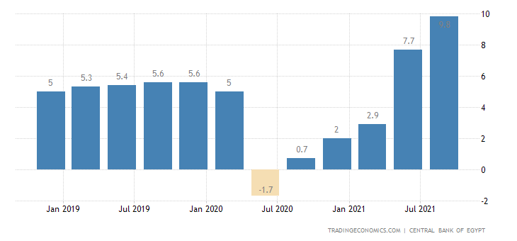 Egypt GDP Growth Rate