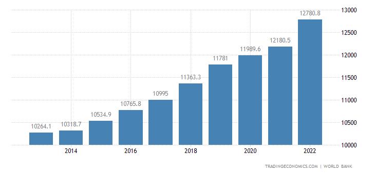 Egypt GDP per capita PPP