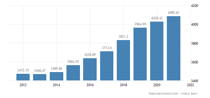 Image result for egypt gdp 2019
