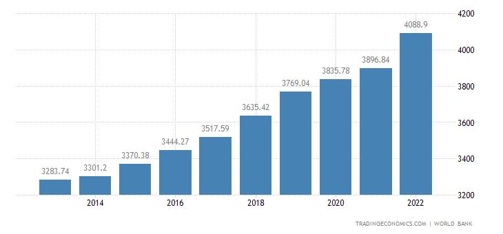 Egypt GDP per capita