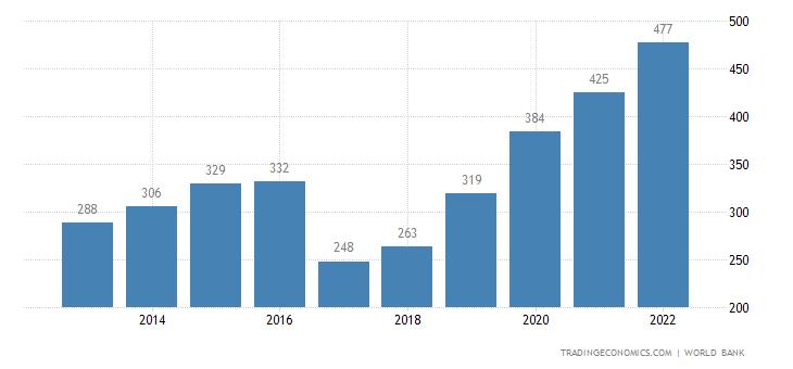 Egypt GDP
