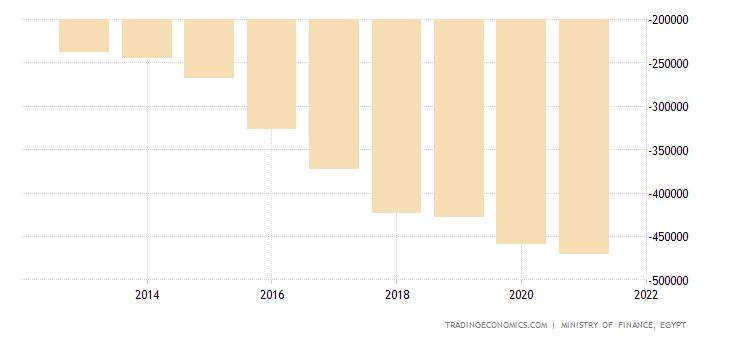 Egypt Government Budget Value