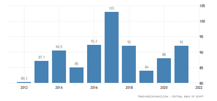 Egypt Government Debt to GDP