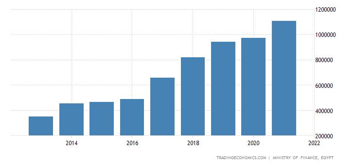 Egypt Government Revenues
