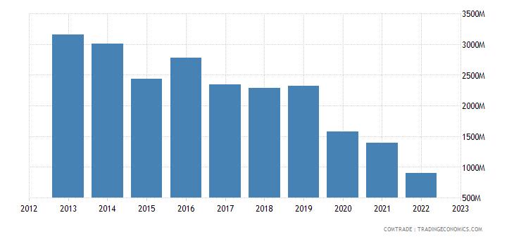 egypt imports ukraine