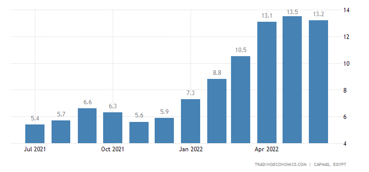 Egypt Inflation Rate | 2019 | Data | Chart | Calendar
