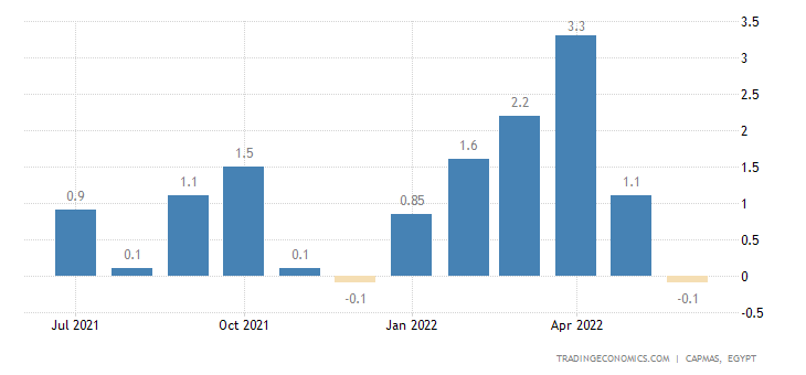 Egypt Inflation Rate MoM