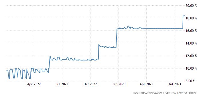 Egypt Three Month Interbank Rate
