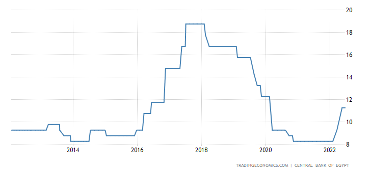 Egypt Interest Rate