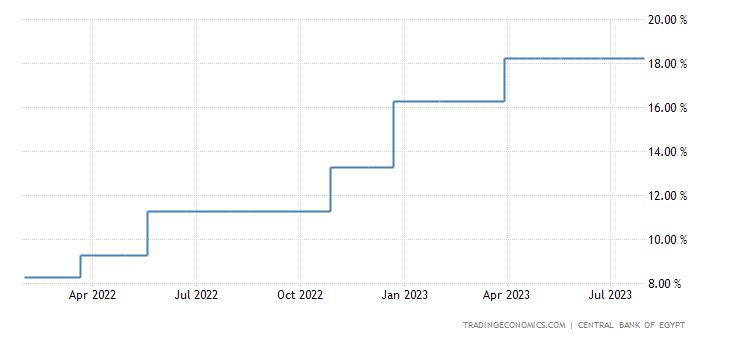Egypt Interest Rate