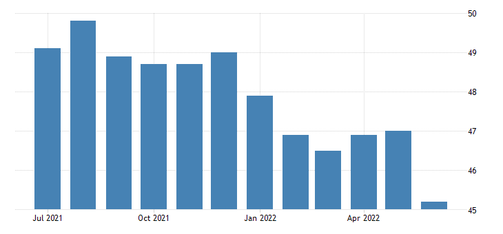 Egypt Non-Oil Private Sector PMI