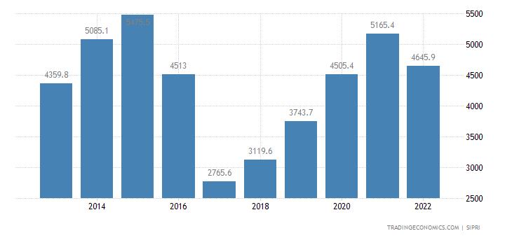 Egypt Military Expenditure