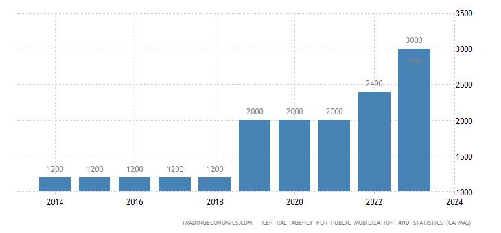 Egypt Minimum Monthly Wages | 2019 | Data | Chart | Calendar