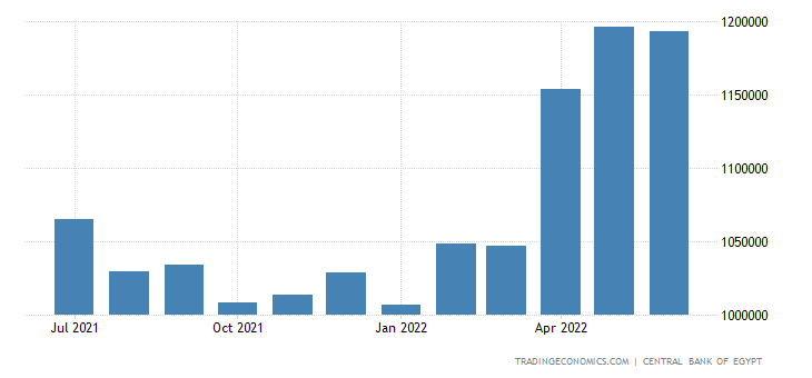 Egypt Money Supply M0