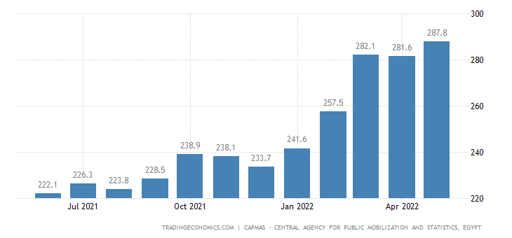 Egypt Producer Prices