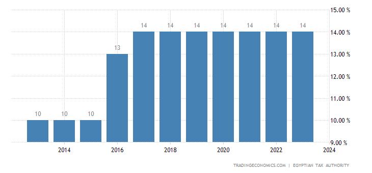 Egypt Sales Tax Rate - General sales tax
