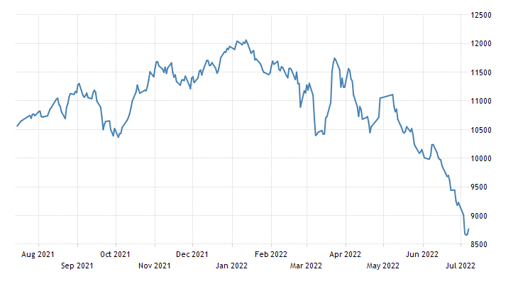 Egypt Stock Market (EGX30)