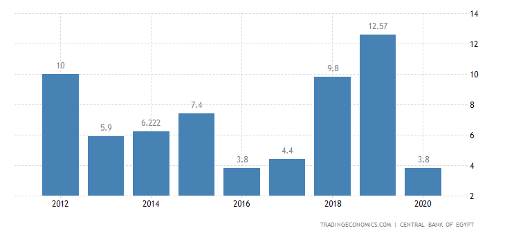 Egypt Tourism Revenues