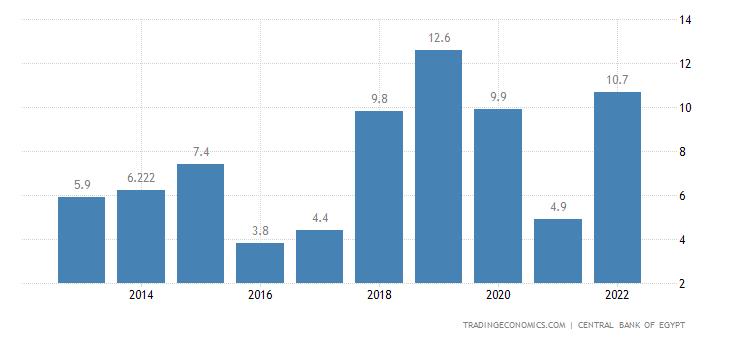 Egypt Tourism Revenues